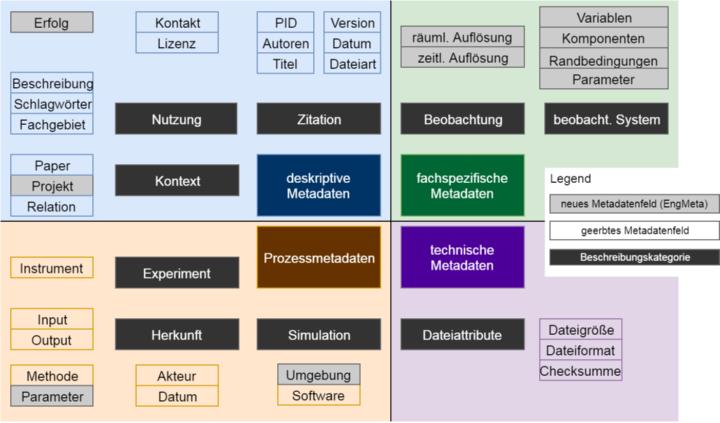 Metadatenfelder und -kategorien von EngMeta